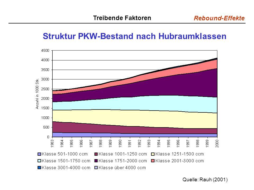 Struktur PKW-Bestand nach Hubraumklassen