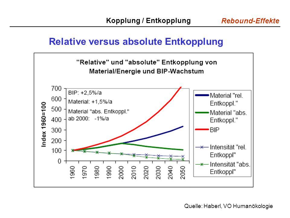 Relative versus absolute Entkopplung
