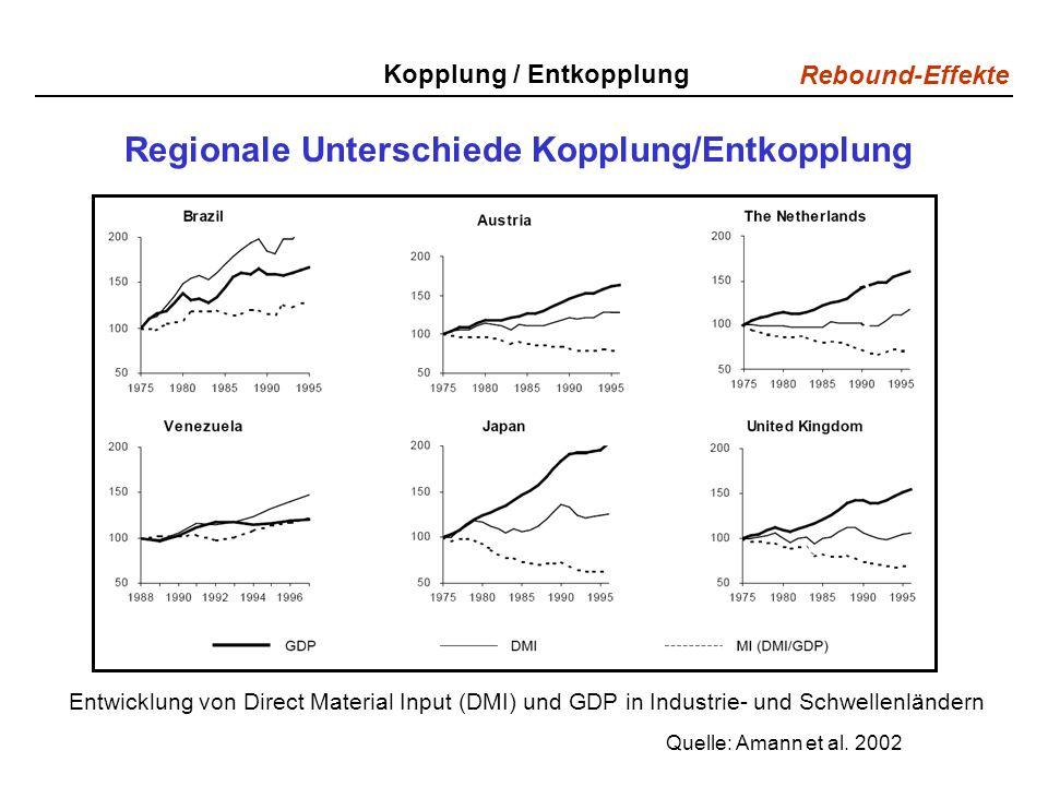 Regionale Unterschiede Kopplung/Entkopplung