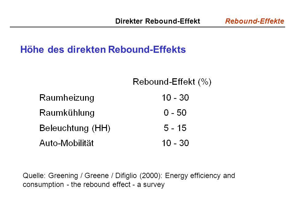 Höhe des direkten Rebound-Effekts