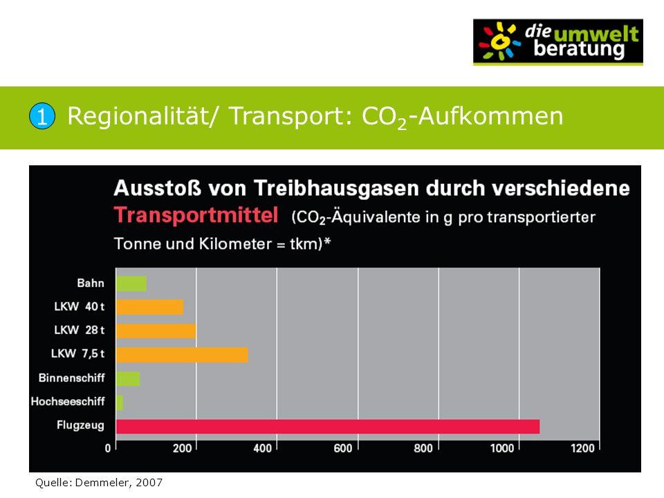 Regionalität/ Transport: CO2-Aufkommen