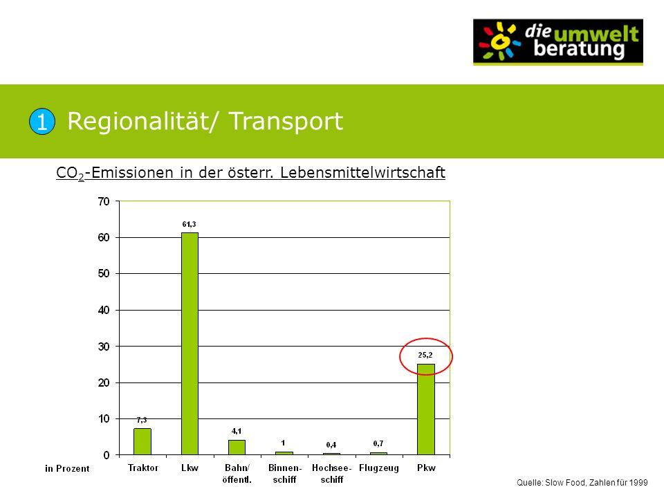 Regionalität/ Transport