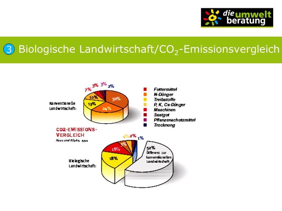 Biologische Landwirtschaft/CO2-Emissionsvergleich