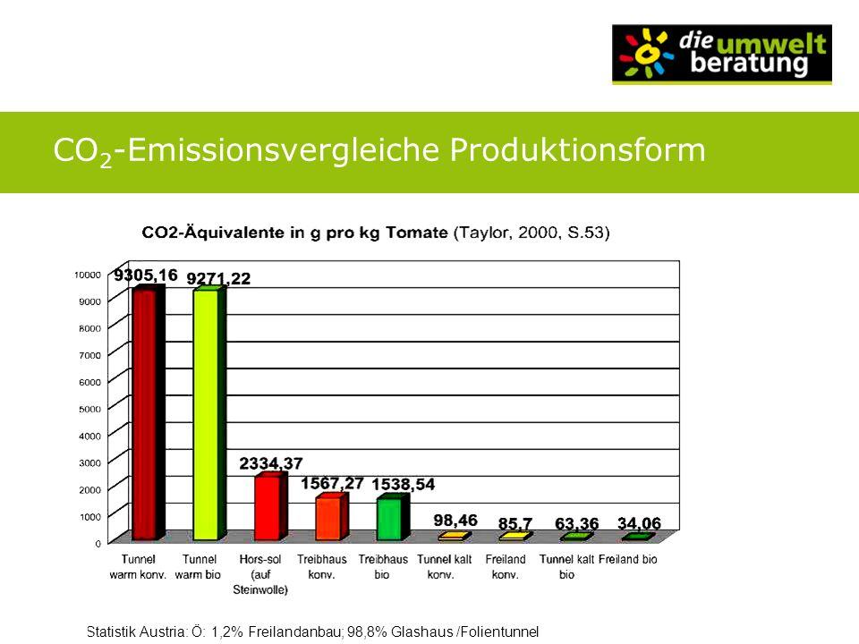 CO2-Emissionsvergleiche Produktionsform