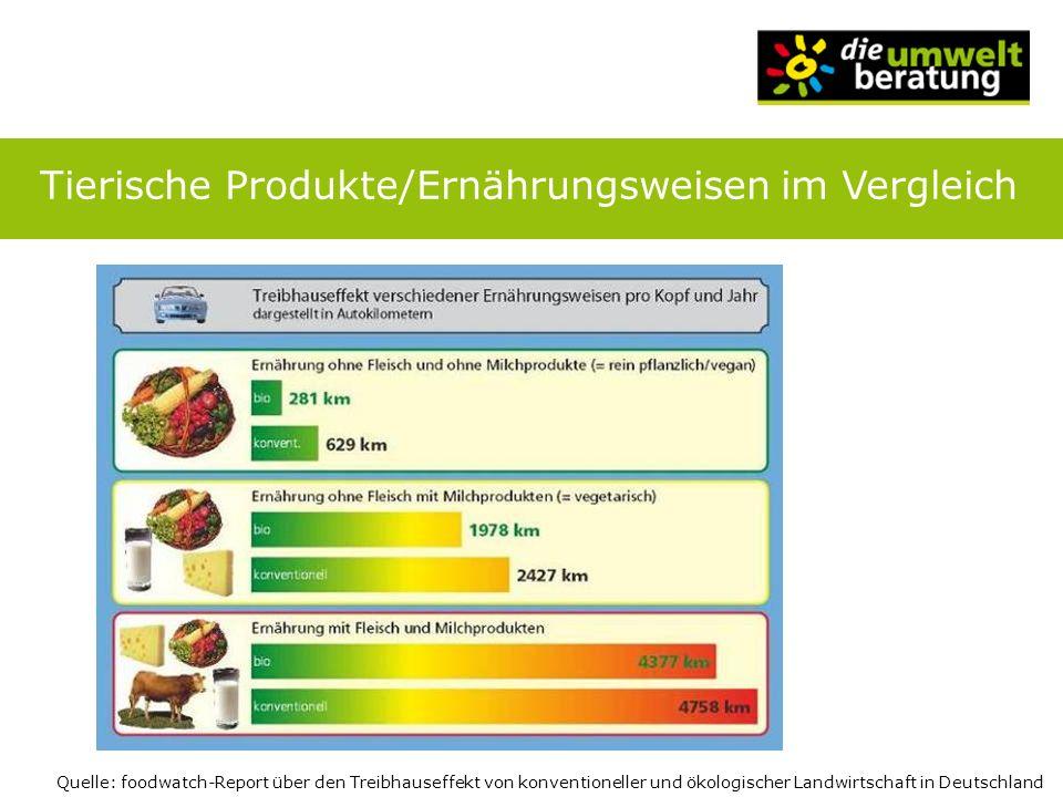 Tierische Produkte/Ernährungsweisen im Vergleich