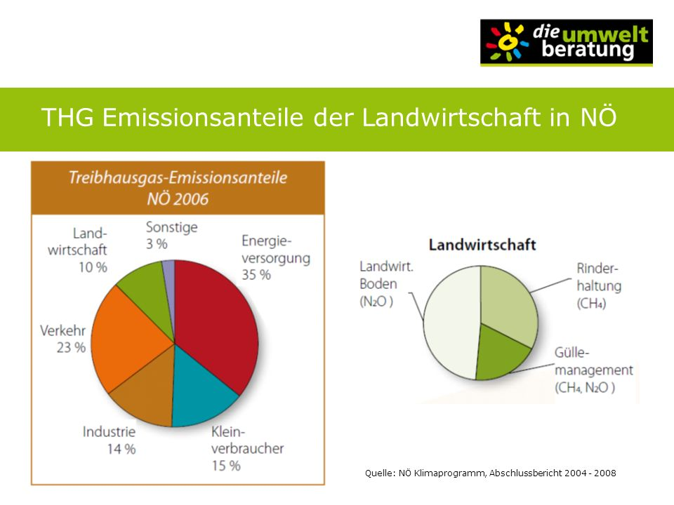 THG Emissionsanteile der Landwirtschaft in NÖ