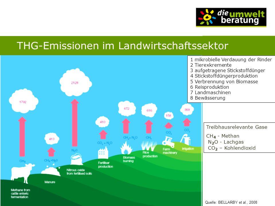 THG-Emissionen im Landwirtschaftssektor