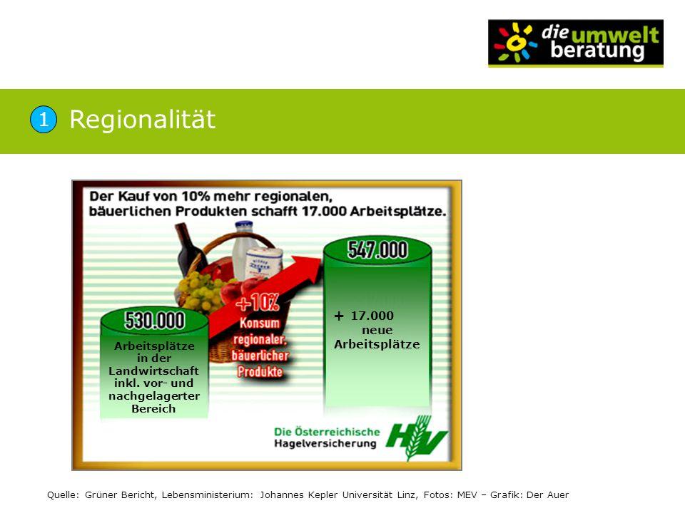 Regionalität 1 + 17.000 neue Arbeitsplätze