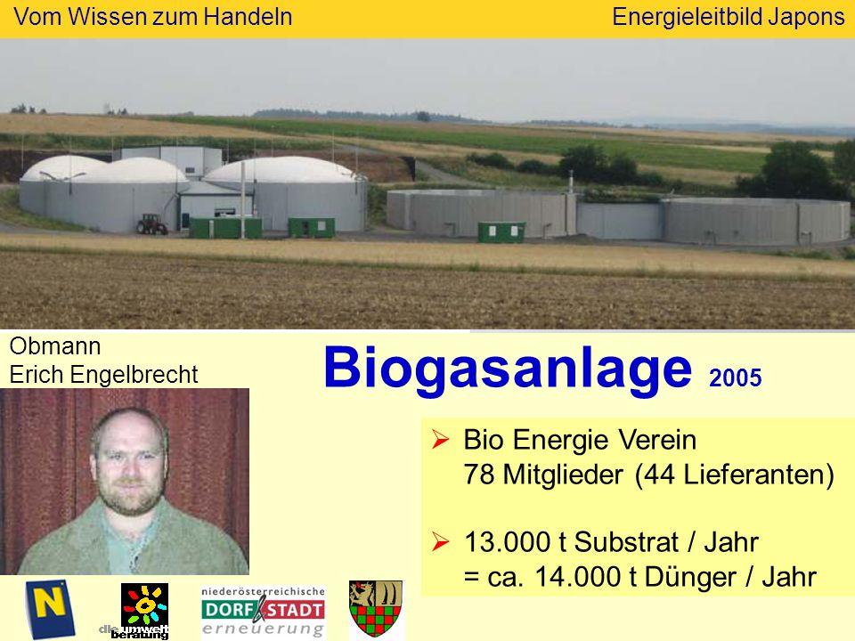 Biogasanlage 2005 Bio Energie Verein 78 Mitglieder (44 Lieferanten)