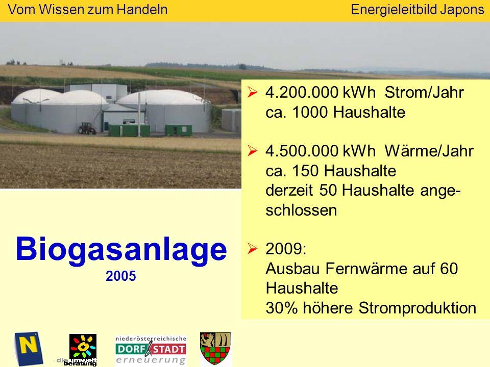 Biogasanlage 2005 4.200.000 kWh Strom/Jahr ca. 1000 Haushalte