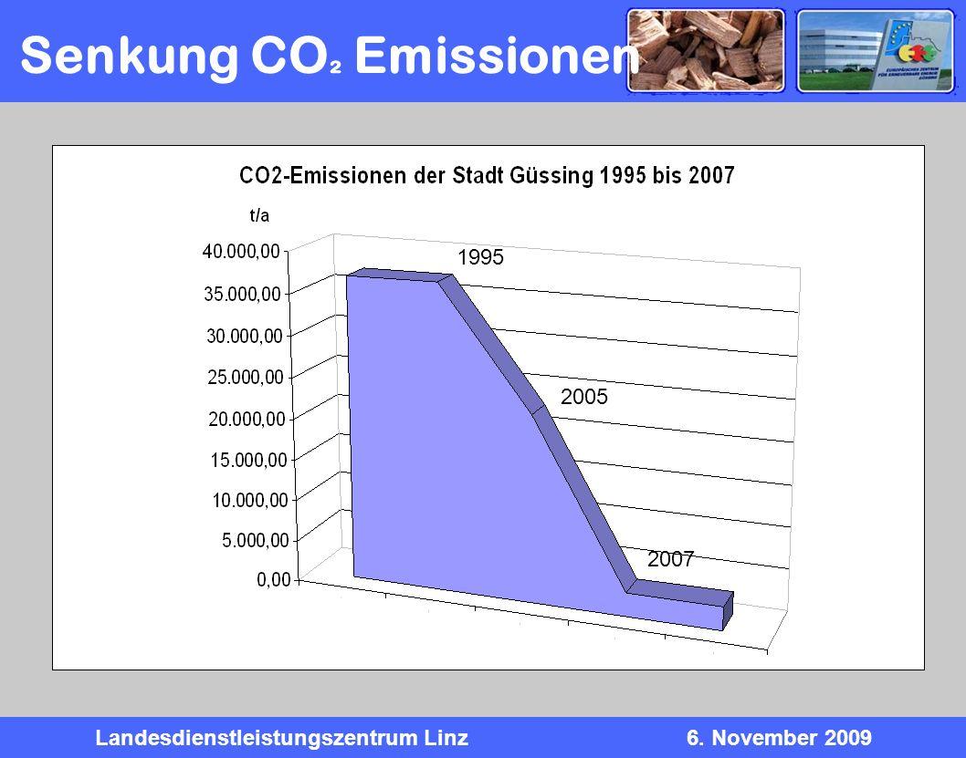 Senkung CO² Emissionen