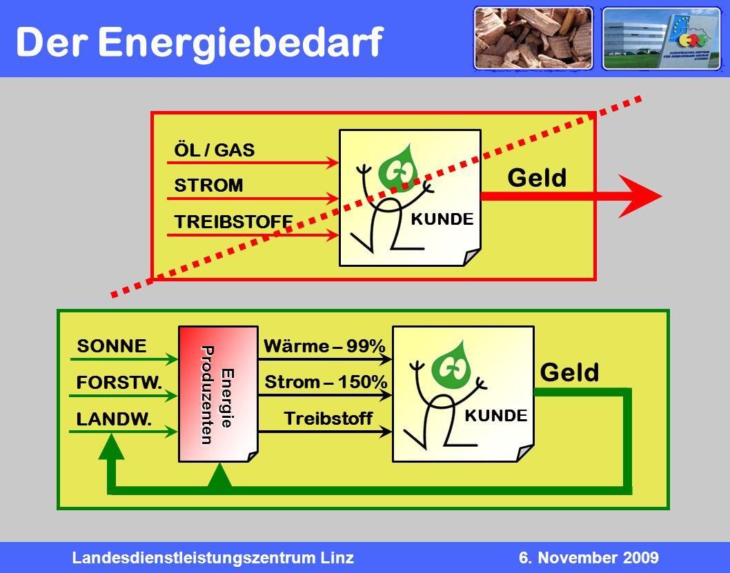Der Energiebedarf Geld Geld ÖL / GAS STROM TREIBSTOFF SONNE