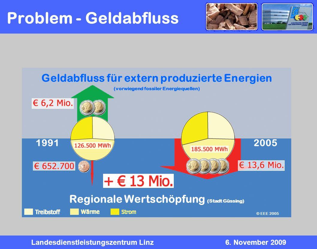 Problem - Geldabfluss Geldabfluss für extern produzierte Energien