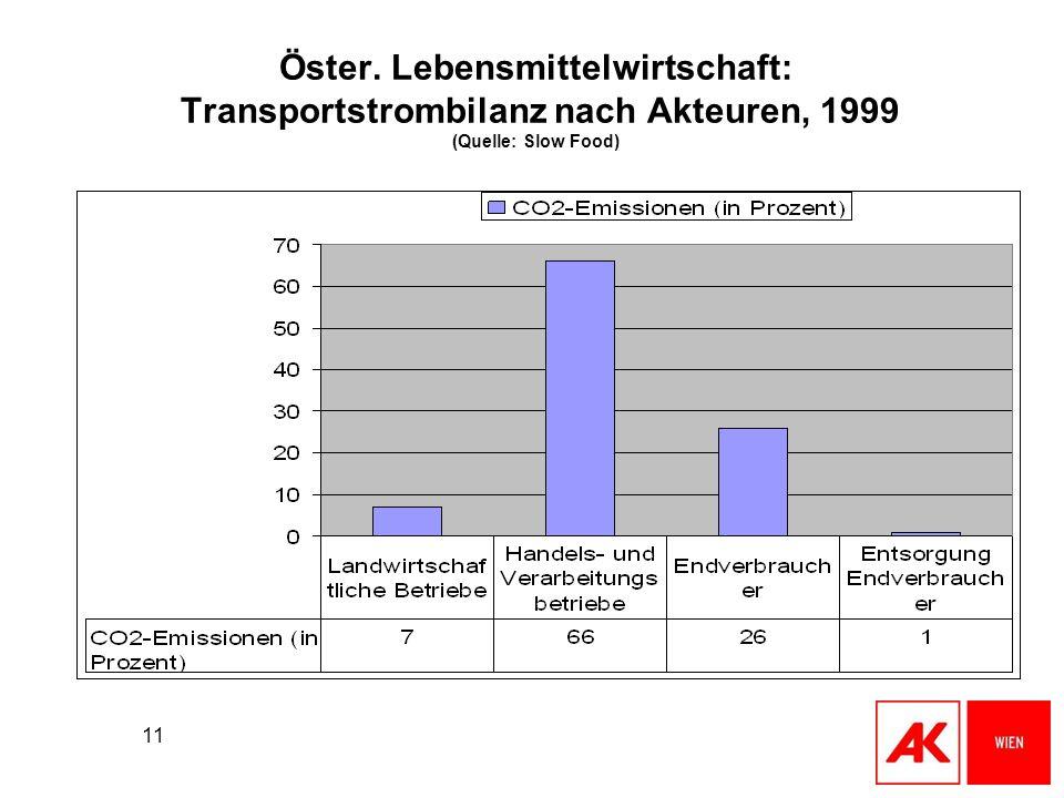Öster. Lebensmittelwirtschaft: Transportstrombilanz nach Akteuren, 1999 (Quelle: Slow Food)