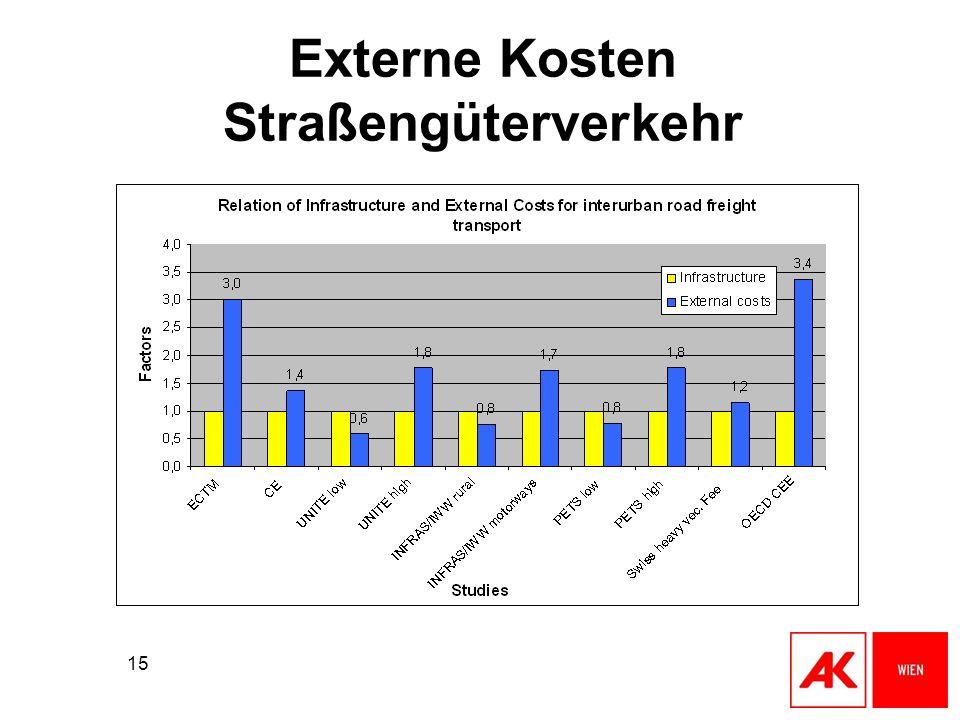 Externe Kosten Straßengüterverkehr