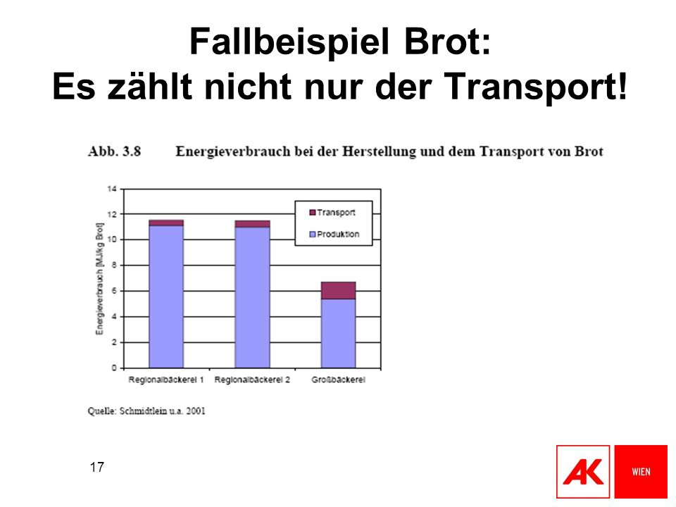 Fallbeispiel Brot: Es zählt nicht nur der Transport!