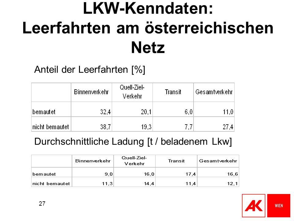LKW-Kenndaten: Leerfahrten am österreichischen Netz