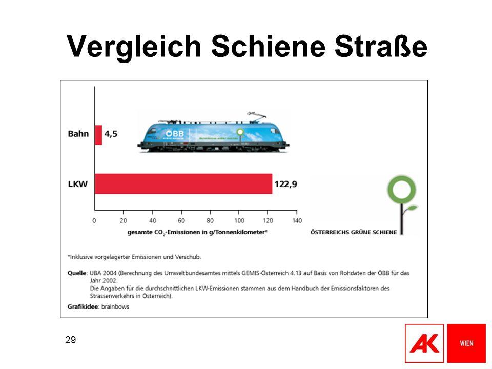 Vergleich Schiene Straße