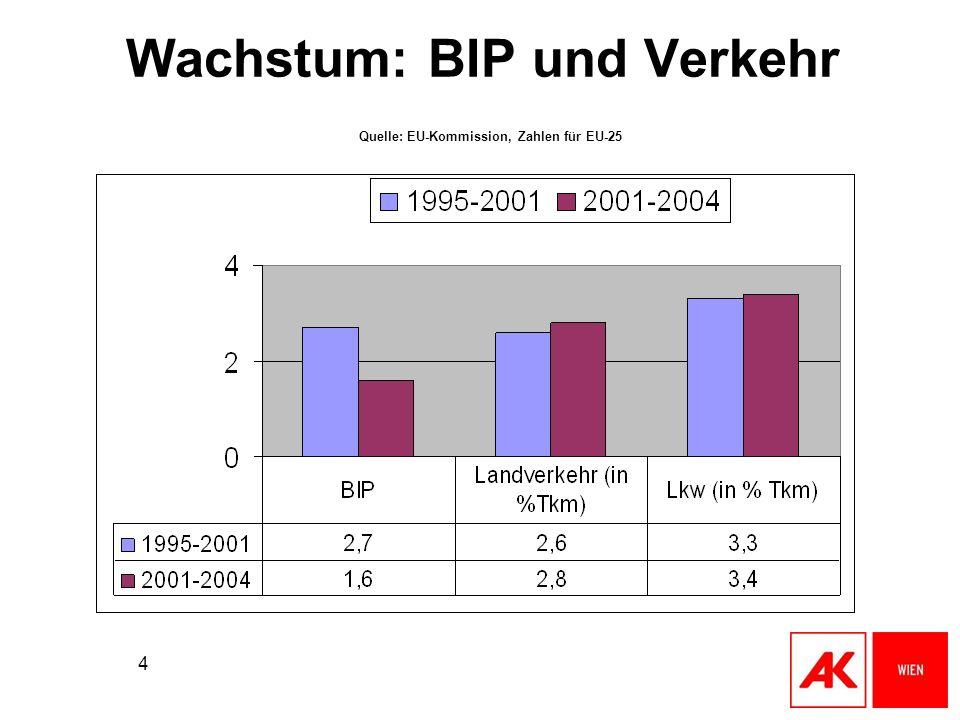 Wachstum: BIP und Verkehr Quelle: EU-Kommission, Zahlen für EU-25