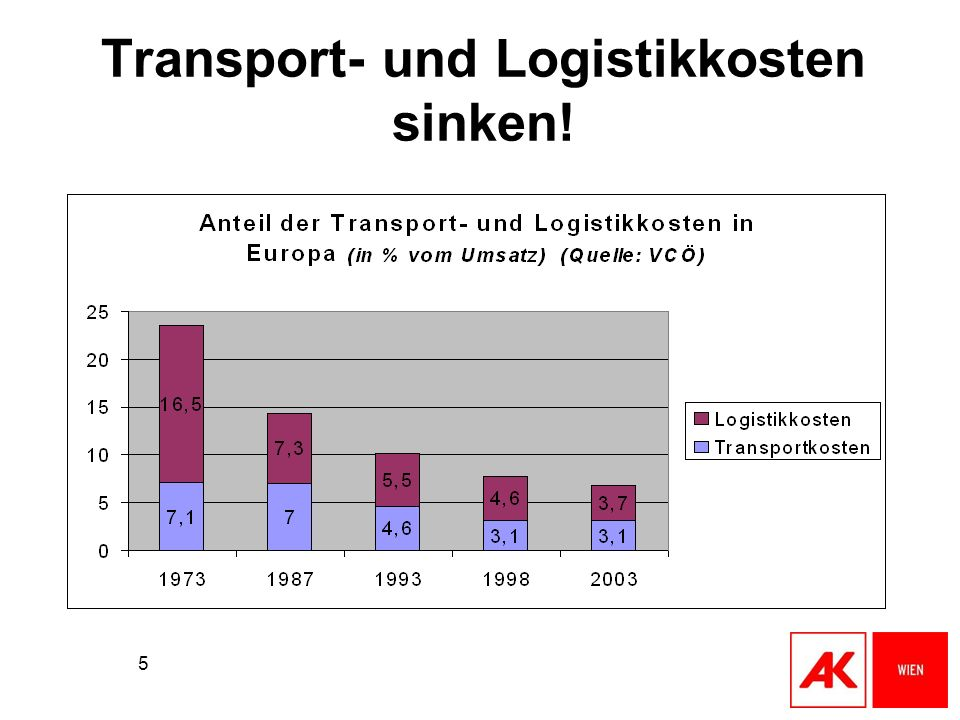 Transport- und Logistikkosten sinken!