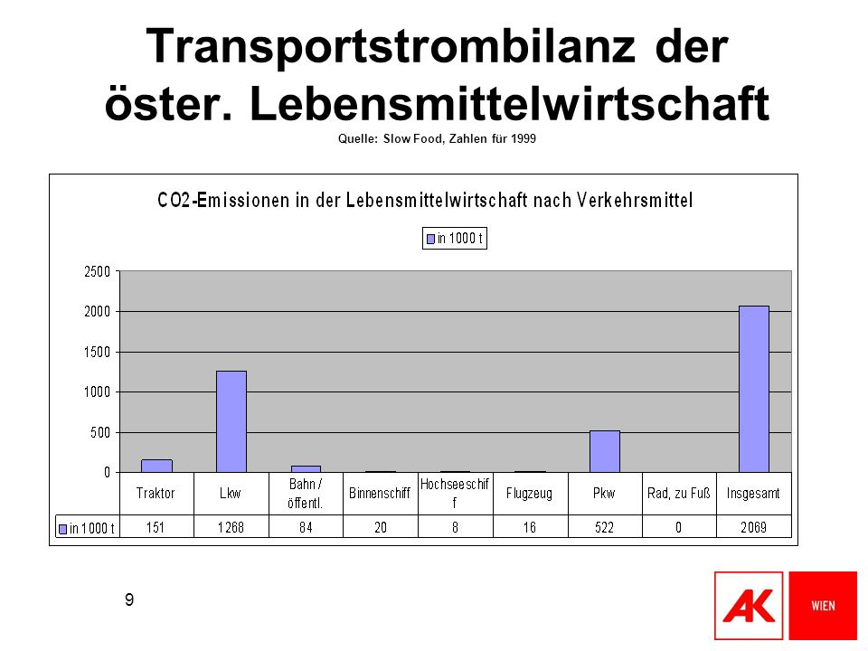 Transportstrombilanz der öster