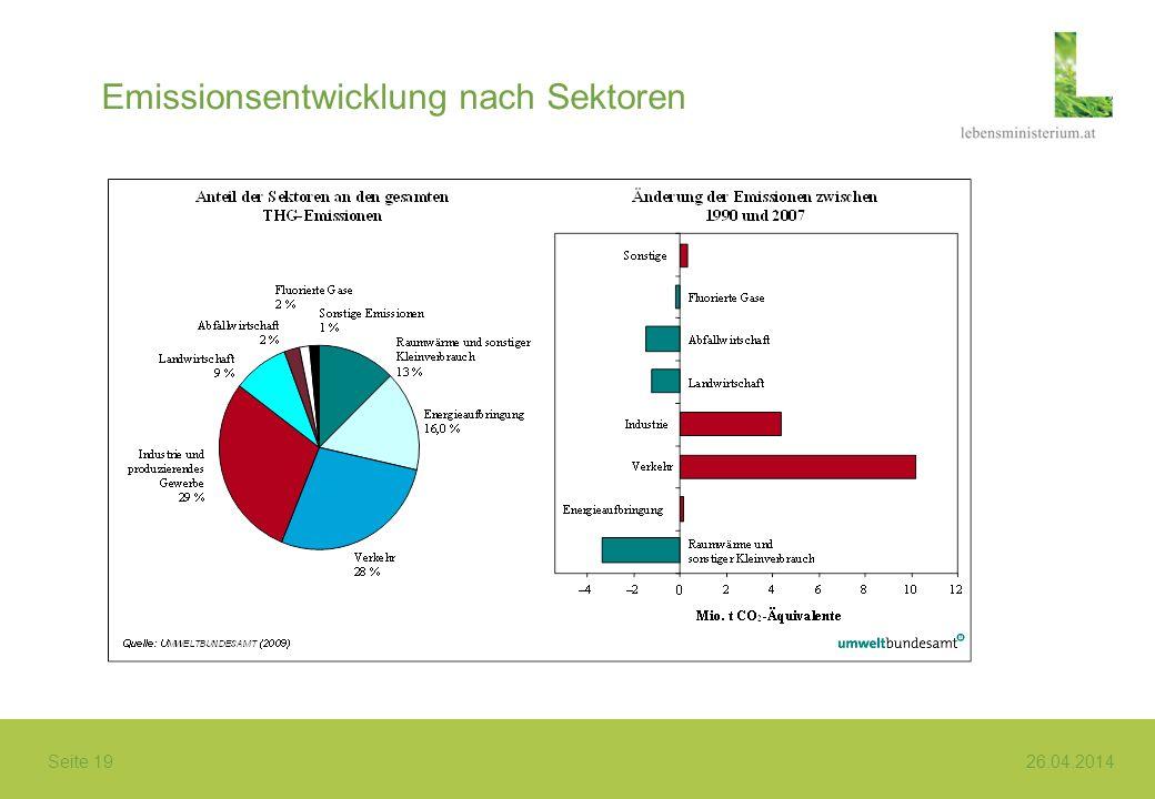 Emissionsentwicklung nach Sektoren