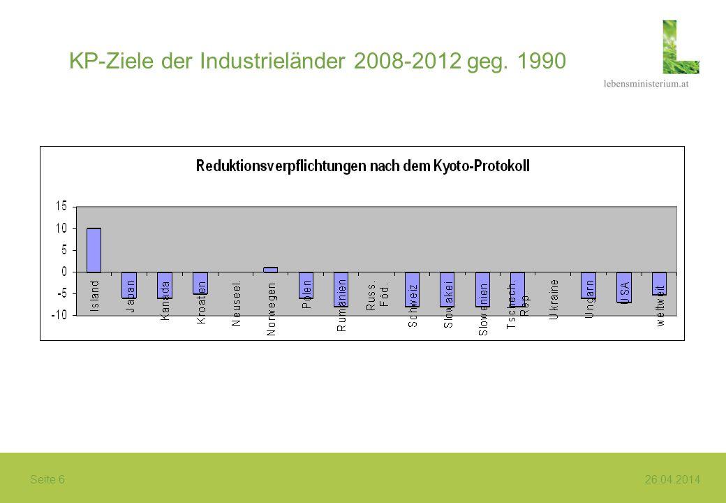 KP-Ziele der Industrieländer 2008-2012 geg. 1990