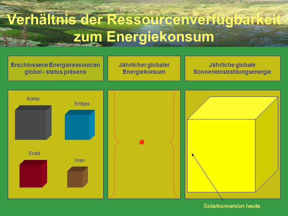 Verhältnis der Ressourcenverfügbarkeit zum Energiekonsum