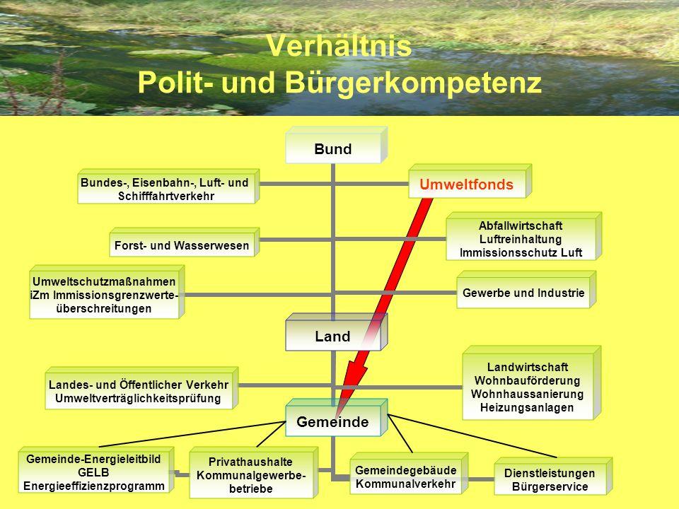 Verhältnis Polit- und Bürgerkompetenz