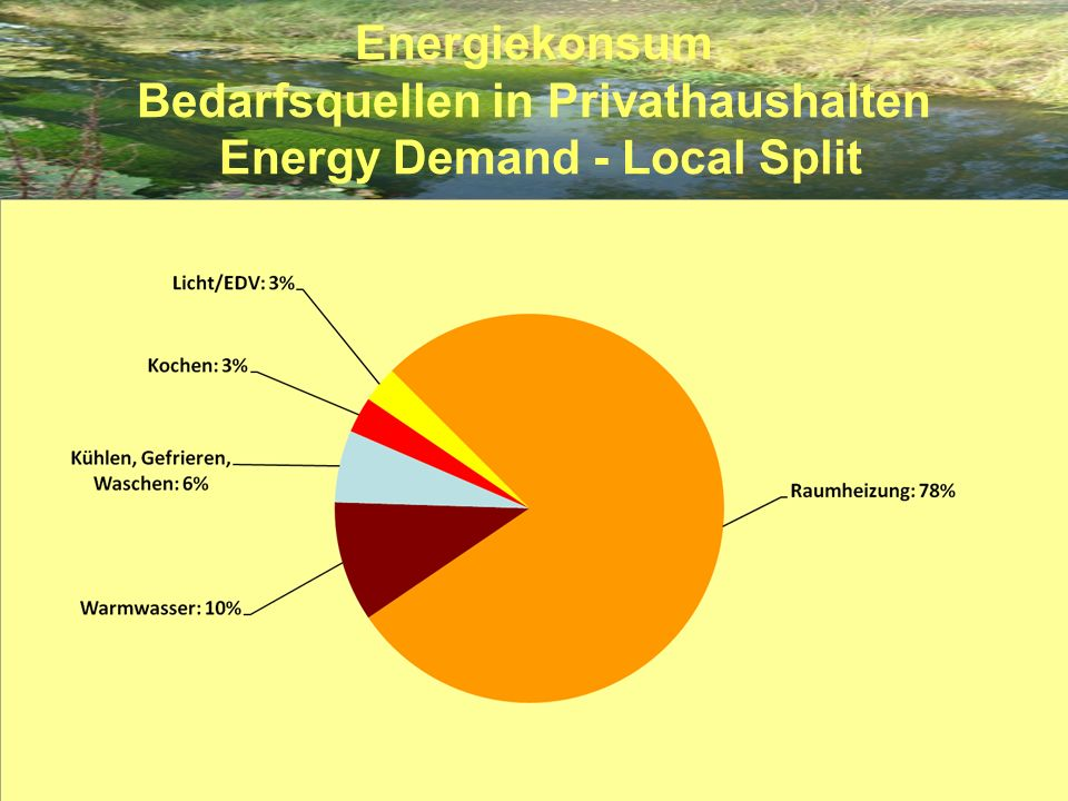 Energiekonsum Bedarfsquellen in Privathaushalten Energy Demand - Local Split
