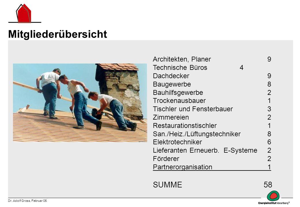 Mitgliederübersicht SUMME 58 Architekten, Planer 9 Technische Büros 4