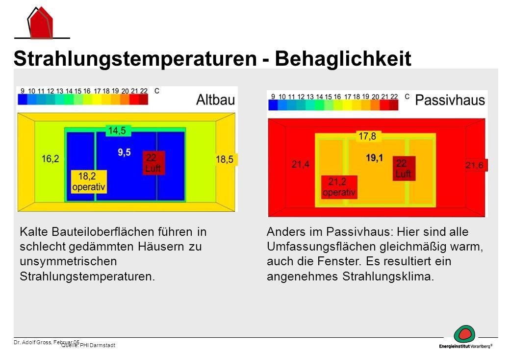 Strahlungstemperaturen - Behaglichkeit