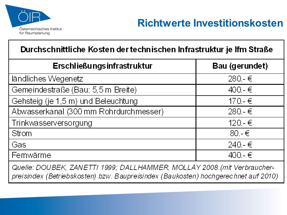 Richtwerte Investitionskosten