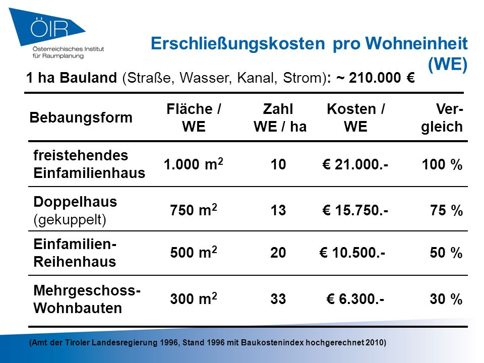Erschließungskosten pro Wohneinheit (WE)
