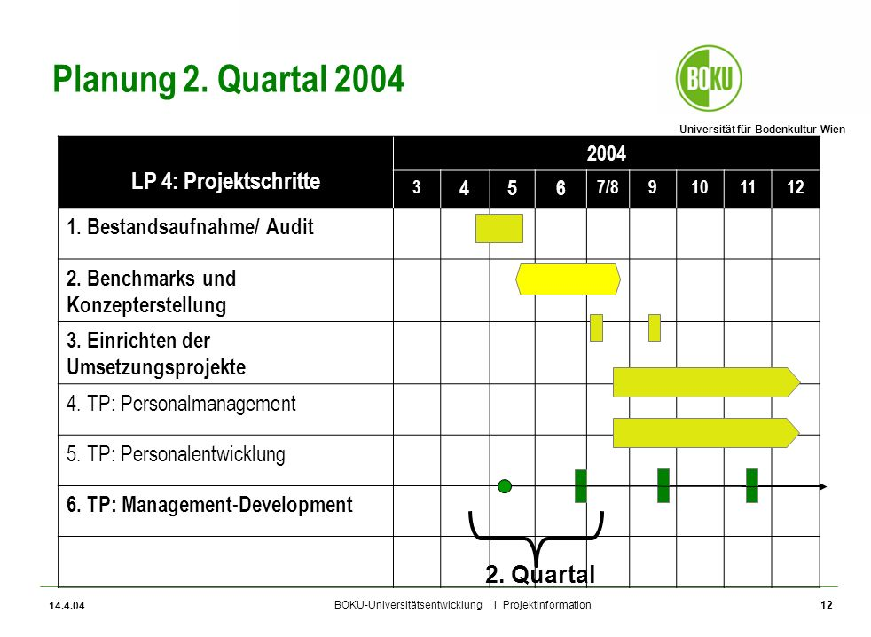 Planung 2. Quartal 2004 LP 4: Projektschritte 2. Quartal