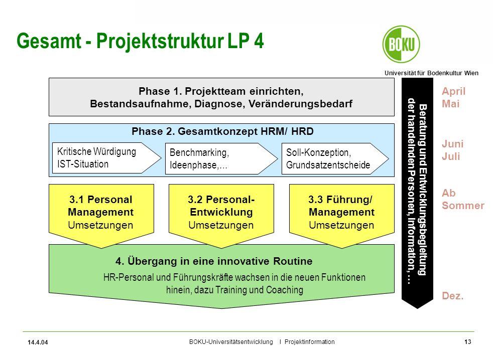 Gesamt - Projektstruktur LP 4