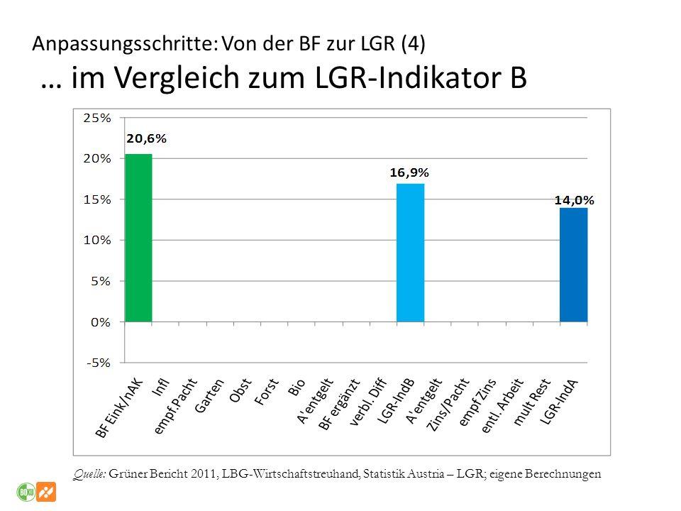 Anpassungsschritte: Von der BF zur LGR (4) … im Vergleich zum LGR-Indikator B
