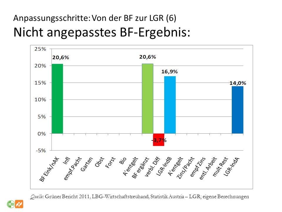 Anpassungsschritte: Von der BF zur LGR (6) Nicht angepasstes BF-Ergebnis: