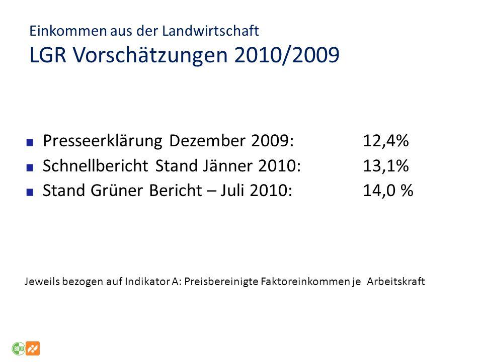 Einkommen aus der Landwirtschaft LGR Vorschätzungen 2010/2009
