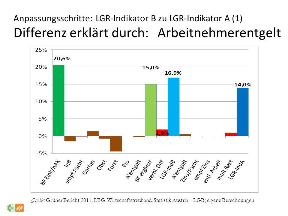 Anpassungsschritte: LGR-Indikator B zu LGR-Indikator A (1) Differenz erklärt durch: Arbeitnehmerentgelt