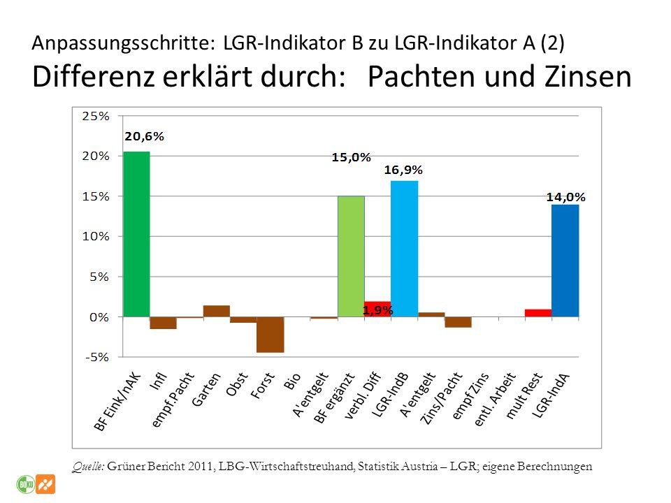 Anpassungsschritte: LGR-Indikator B zu LGR-Indikator A (2) Differenz erklärt durch: Pachten und Zinsen