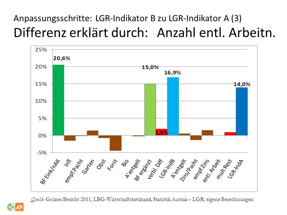 Anpassungsschritte: LGR-Indikator B zu LGR-Indikator A (3) Differenz erklärt durch: Anzahl entl. Arbeitn.
