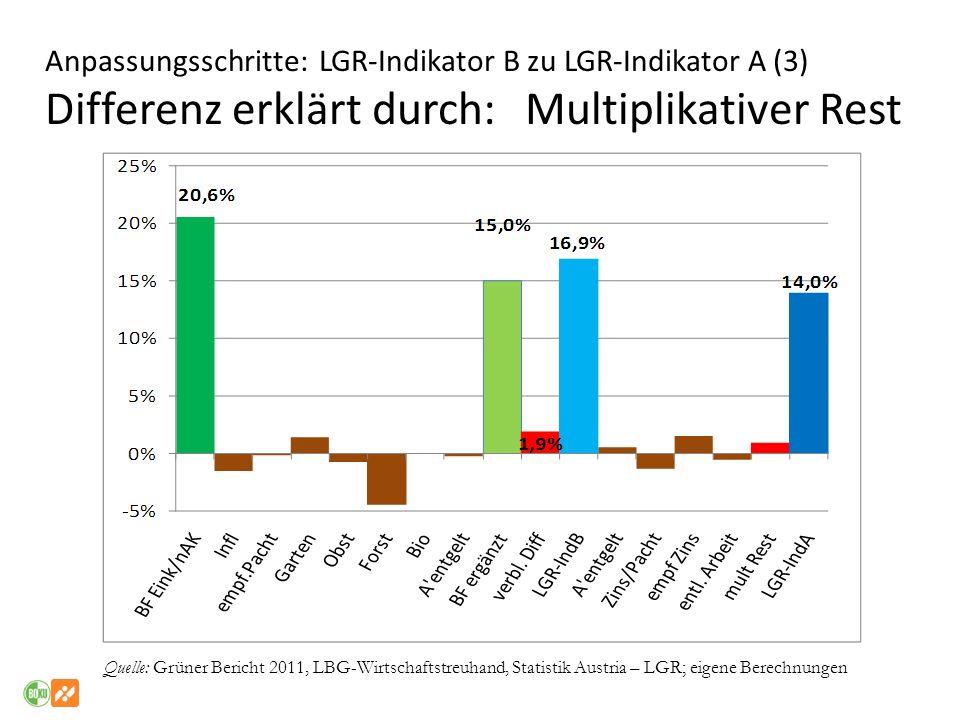 Anpassungsschritte: LGR-Indikator B zu LGR-Indikator A (3) Differenz erklärt durch: Multiplikativer Rest