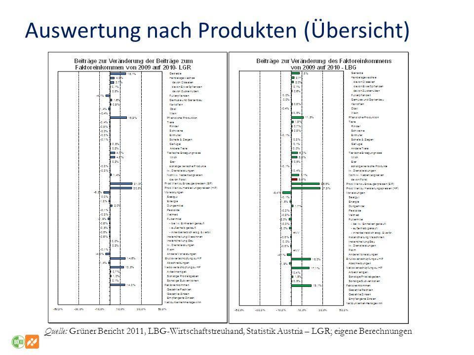 Auswertung nach Produkten (Übersicht)
