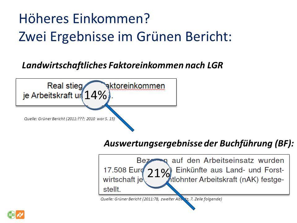Höheres Einkommen Zwei Ergebnisse im Grünen Bericht: