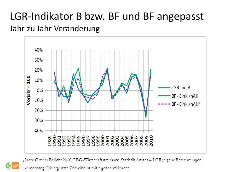 LGR-Indikator B bzw. BF und BF angepasst Jahr zu Jahr Veränderung