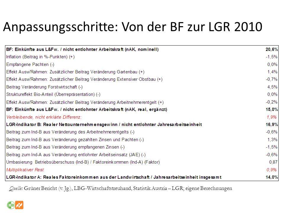 Anpassungsschritte: Von der BF zur LGR 2010