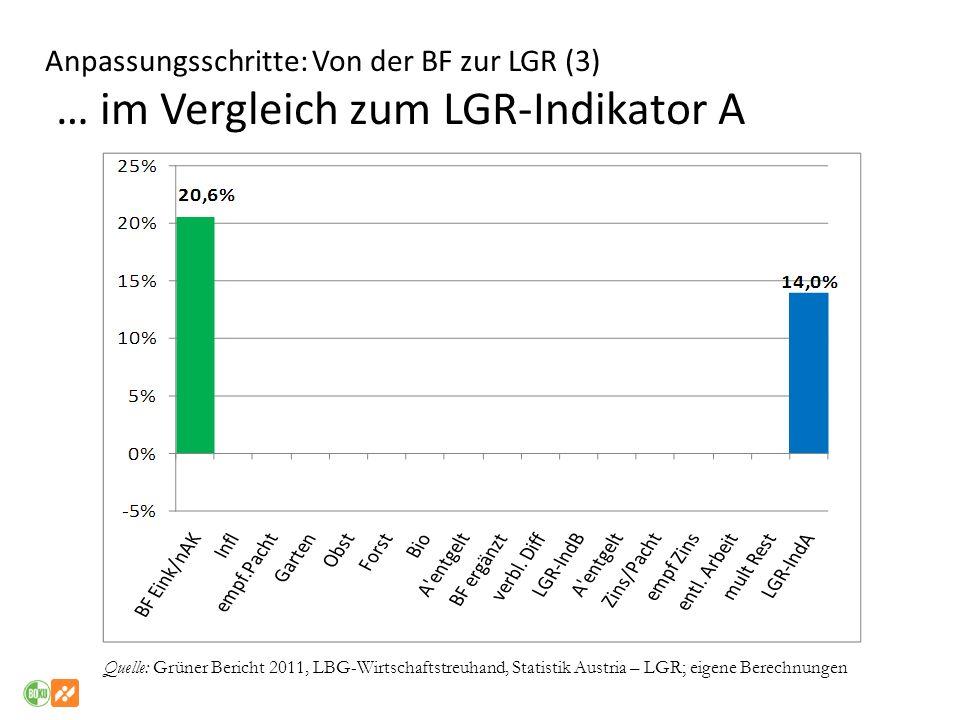Anpassungsschritte: Von der BF zur LGR (3) … im Vergleich zum LGR-Indikator A