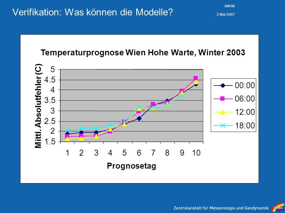 Verifikation: Was können die Modelle