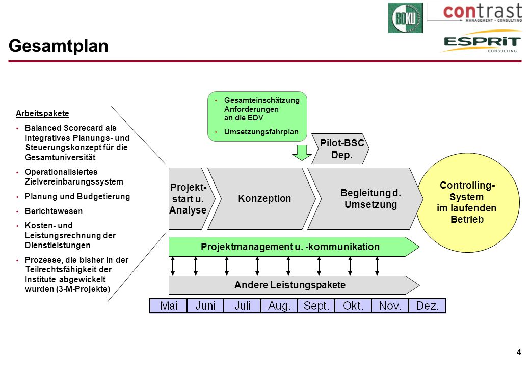Gesamtplan Pilot-BSC Dep. Controlling- System im laufenden Betrieb
